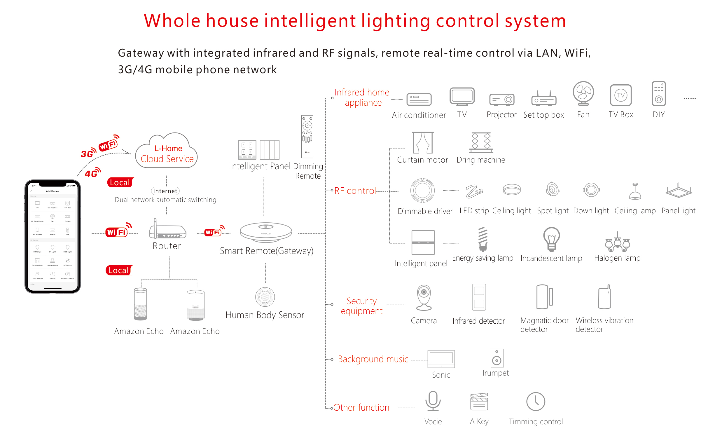 LTech-Xiaolei-whole-house-intelligent-lighting-control-system