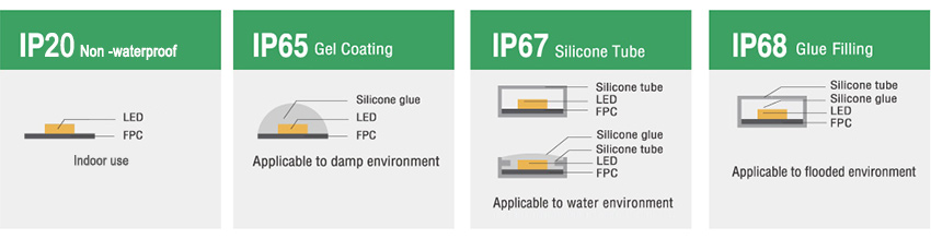 LED light strip waterproof grade